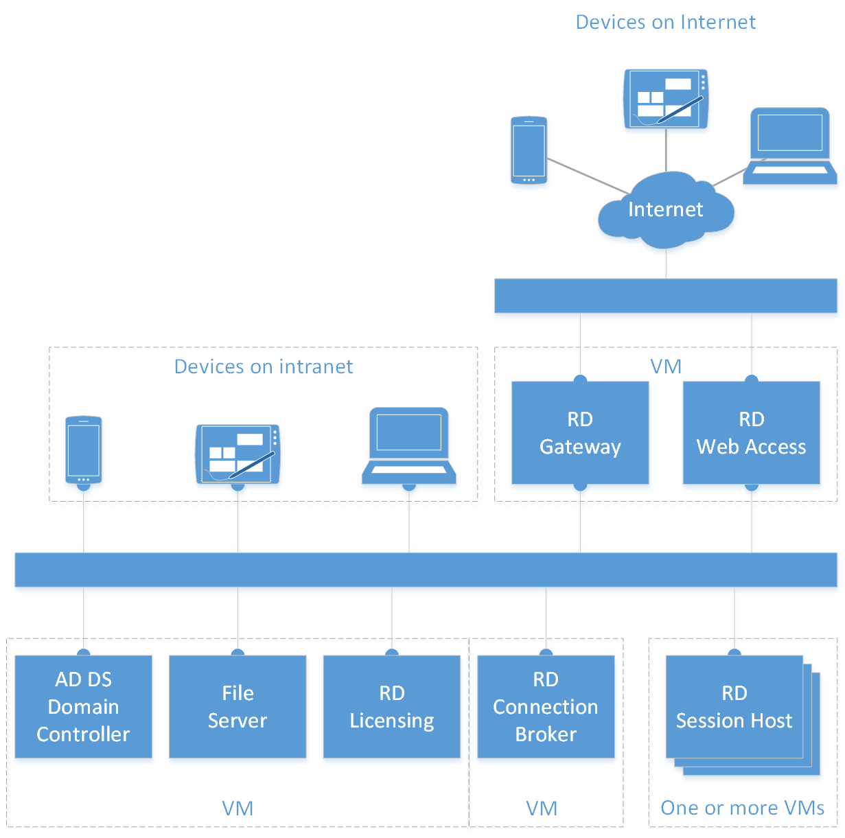 Deploying desktop virtualization - Microsoft Tech Community