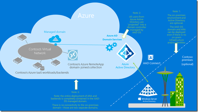 Lift-and-shift your workloads with Azure RemoteApp and Azure