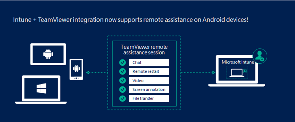 New in Intune: TeamViewer integration for Android
