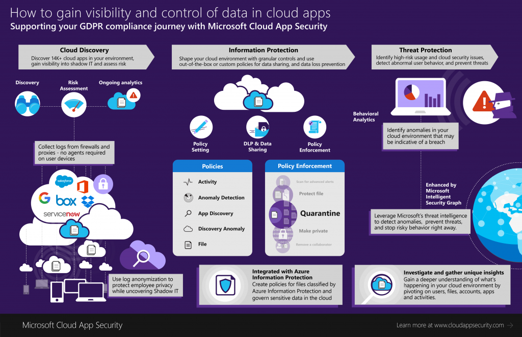 How Microsoft EMS can support you in your journey to EU GDPR