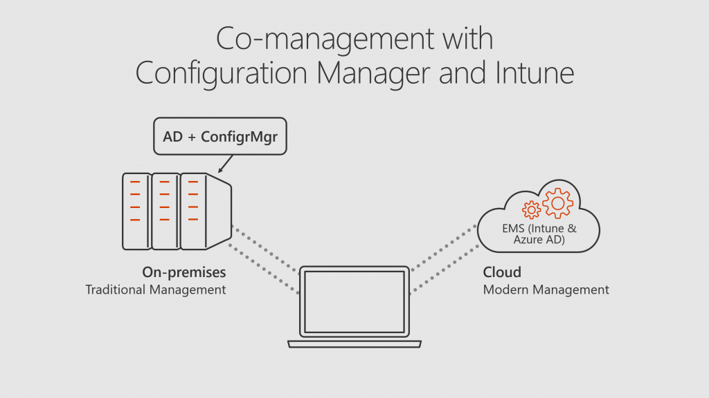 Whats new with microsoft intune and system center configuration co management delivers a bridge that simplifies planning and reduces the risks as organizations transition the management of windows 10 devices to ccuart Images