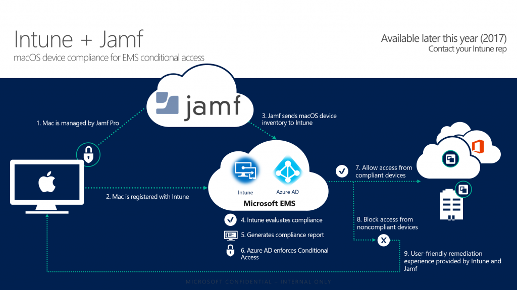 Whats new with microsoft intune and system center configuration jamf will send macos device state information to intune which will then evaluate it for compliance with the policies defined in the intune console ccuart Images