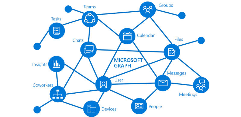 Intune APIs in Microsoft Graph – Now generally available