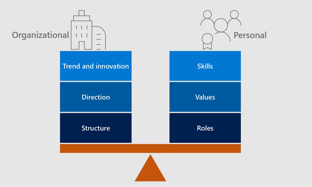balancing organisational change and personal evolution