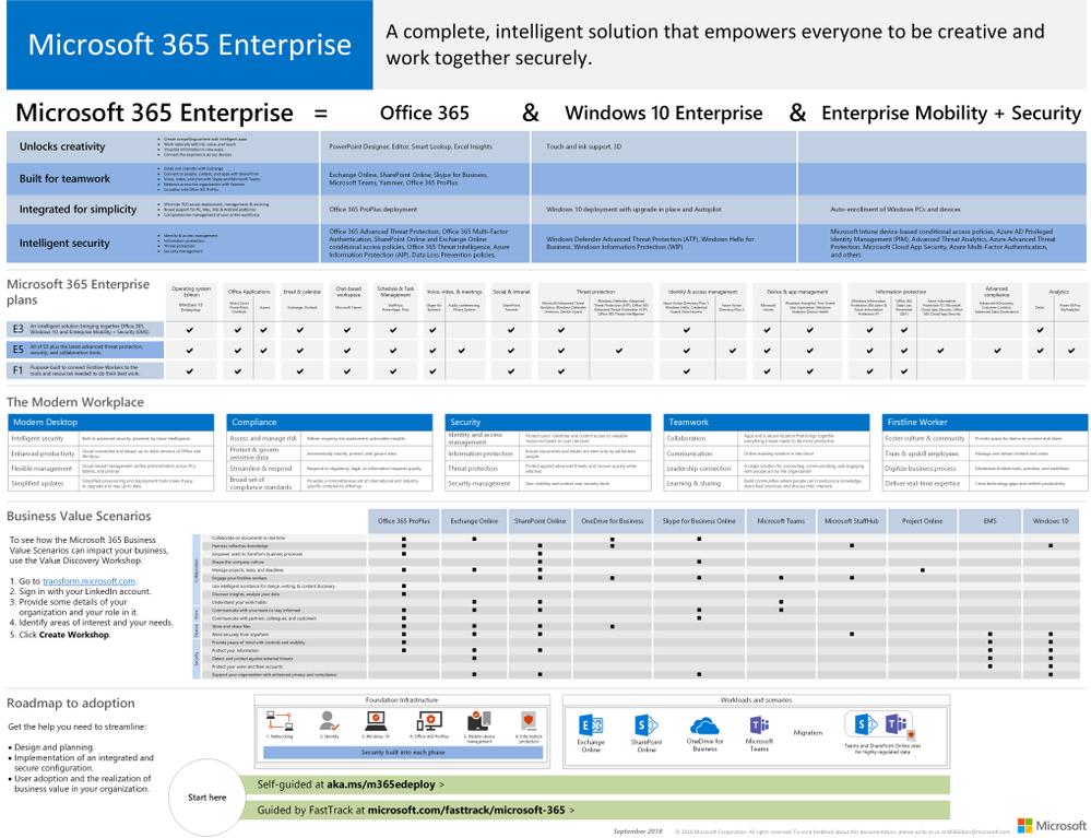 The Microsoft 365 Enterprise poster