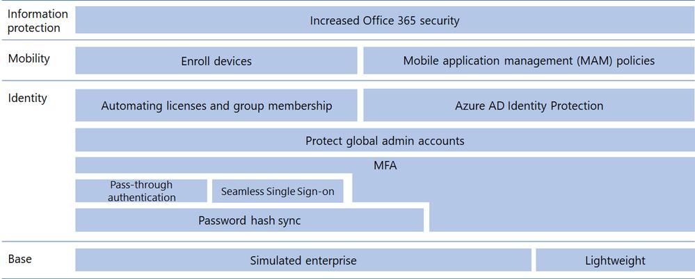 Microsoft 365 Enterprise Test Lab Guides