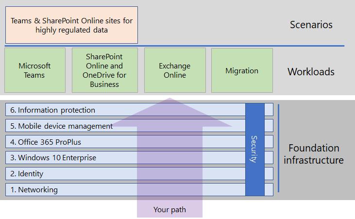 Deploy Microsoft 365 Enterprise