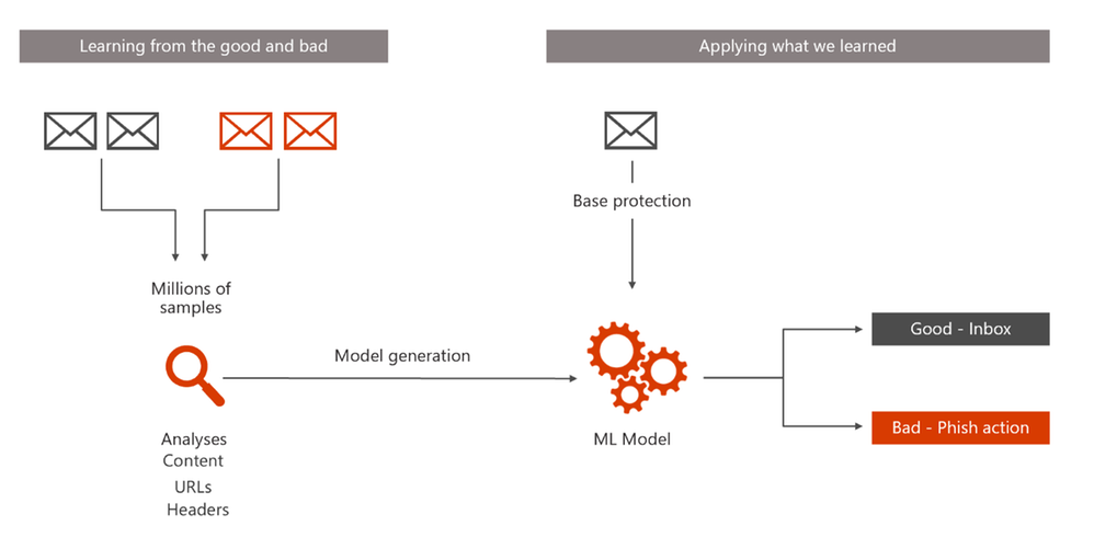 Figure 1. Leveraging Machine Learning Models to identify phish lures