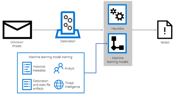 Figure 6. Classifying unknown threats using detonation, heuristics, and machine learning