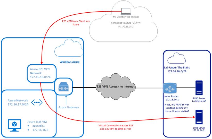 large?v=1 - Azure Point To Site Vpn No Internet Access