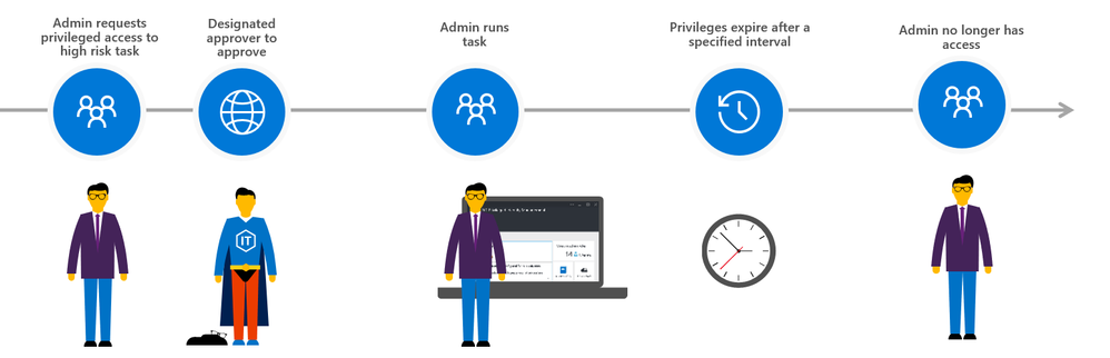 Privileged access management in Office 365 is now Generally Available -  Microsoft Tech Community