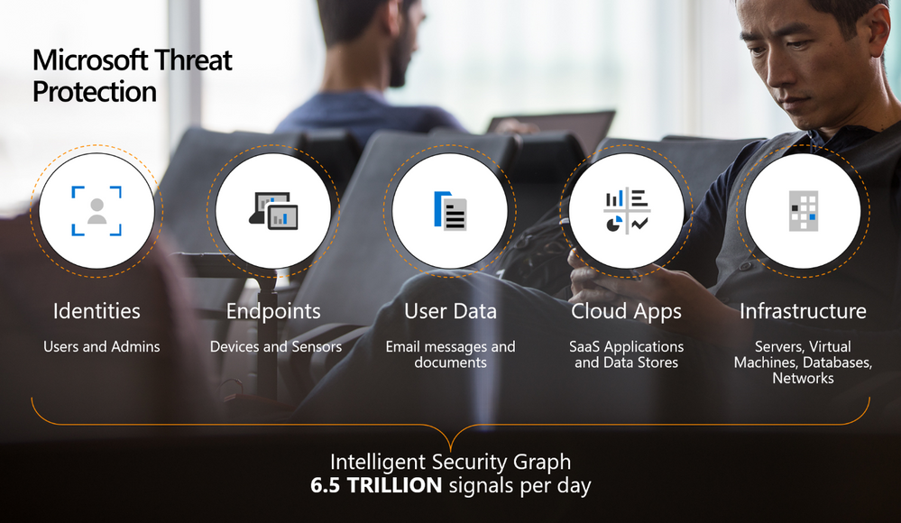 Figure 2.  The end to end Microsoft Threat Protection solution, securing identities, endpoints, user data, cloud apps, and infrastructure.