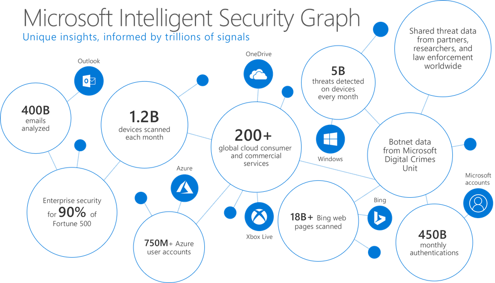 Figure 3.  Breadth and depth of signal sources for the Microsoft Intelligent Security Graph