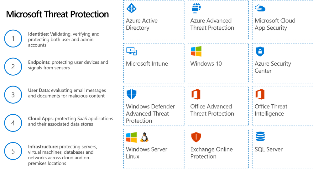 Figure 4.  Microsoft Threat Protections services