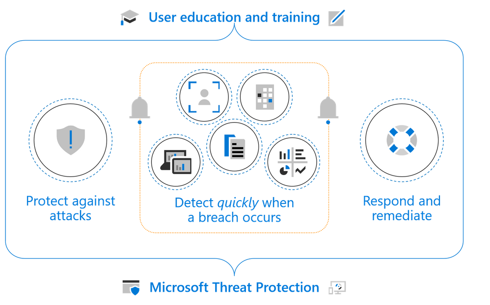 Figure 6.  Microsoft Threat Protection is designed to protect, detect, and respond to threats but goes even further by helping educate customers and end users on modern threats