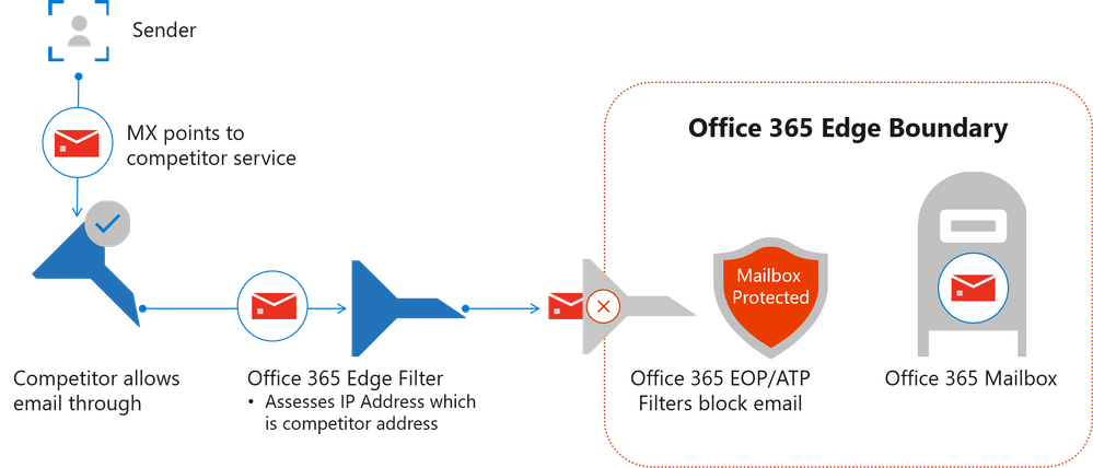 Figure 4.  Mailflow into Office 365 boundary when MX records point to a competitive vendor solution.