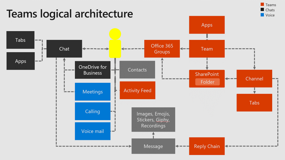 Teams logical architecture