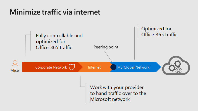 Shorten that internet connection as much as possible