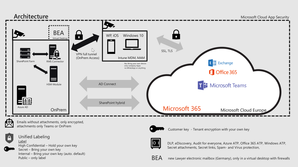 Example architecture for a Microsoft Teams based solution for lawyers