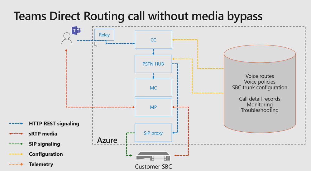 Example of Direct Routing without Media Bypass