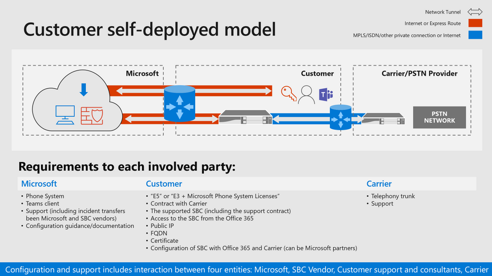 Requirements for a Microsoft Teams Direct Routing integration