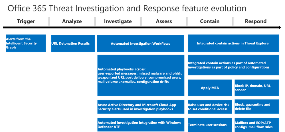 Figure 3.  New automated hunting, investigation, and remediation capabilities for Office 365 E5 customers launching sequentially later this fiscal year