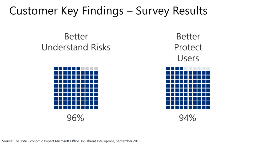 Figure 5.  Forrester customer interview and industry survey results on Office 365 Threat Intelligence.