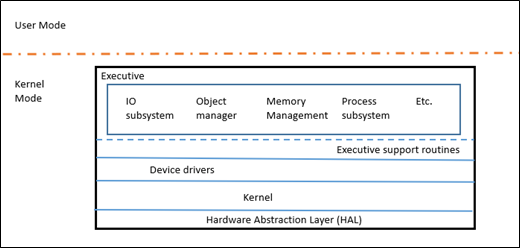 Operating system kernel managers investment the reinvestment fund glassdoor review