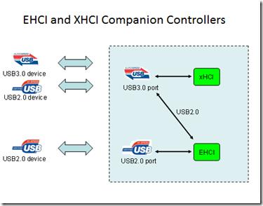 Reasons to avoid companion controllers - Microsoft Tech