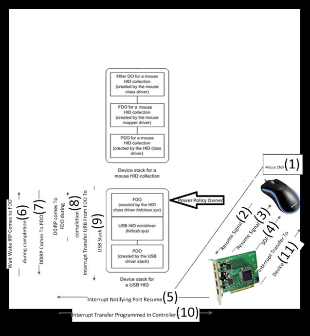 Demystifying USB Selective Suspend - Microsoft Tech