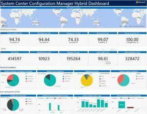System Center Configuration Manager (Hybrid Dashboard Screenshot)