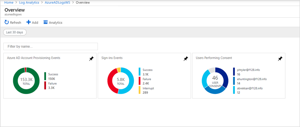 Overview of Azure logs in Log Analytics.