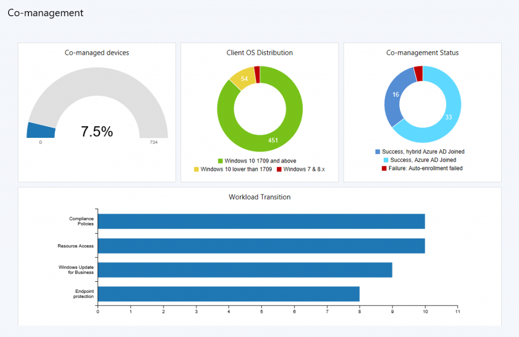 Now Available Update 1802 For System Center Configuration Manager