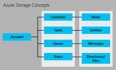 storage-concepts.png