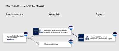Microsoft 365 Certifications.png