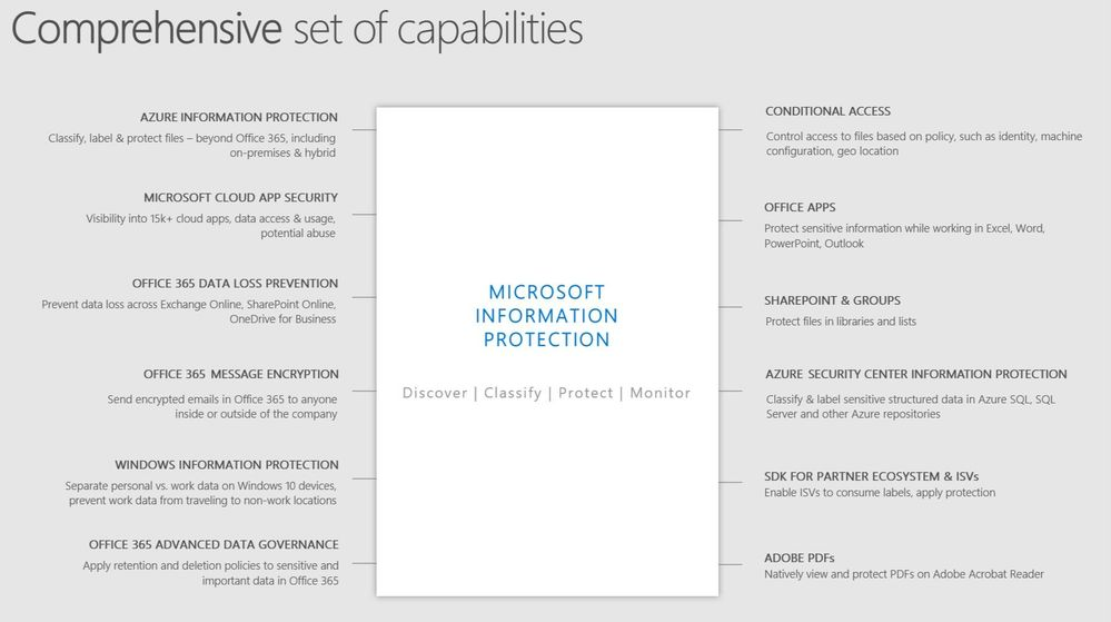 Microsoft Information Protection
