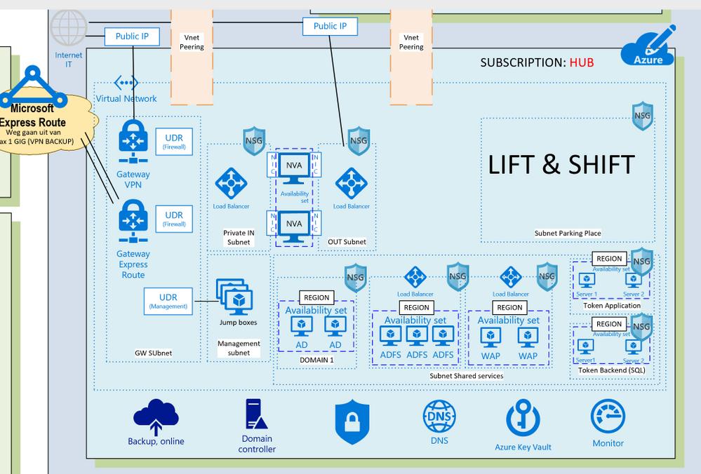 Azure HUB Lift and Shift.PNG