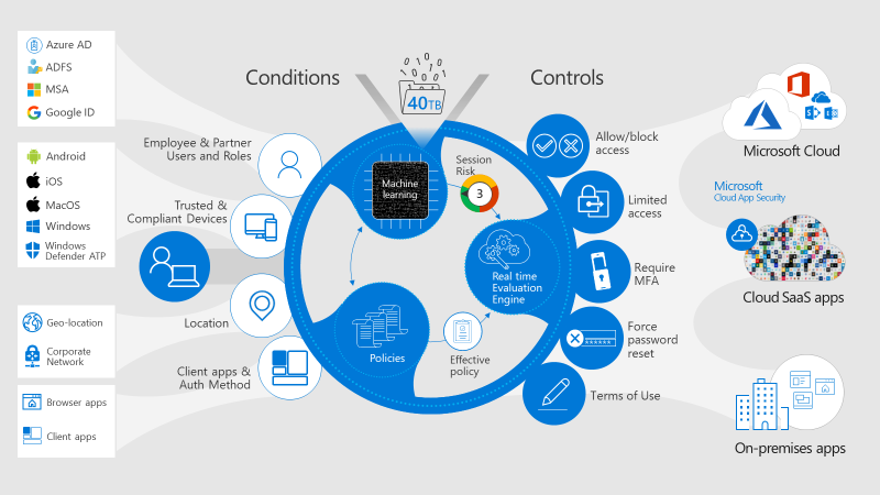 Azure Active Directory Conditional Access