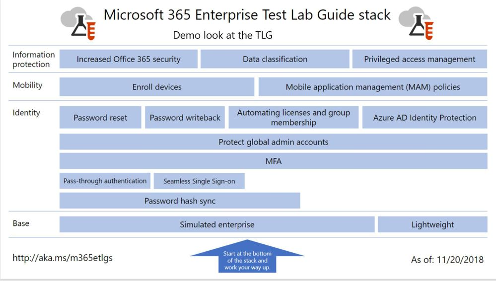 A look at all of the articles in the Microsoft 365 Enterprise TLG Stack