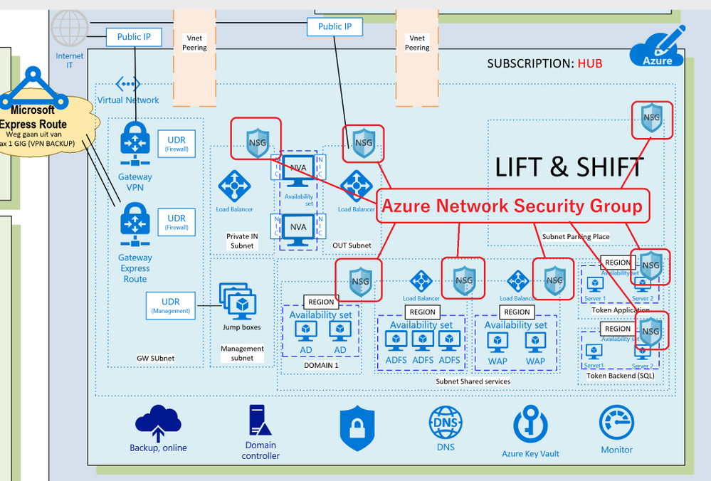 Azure Network Security Group.png