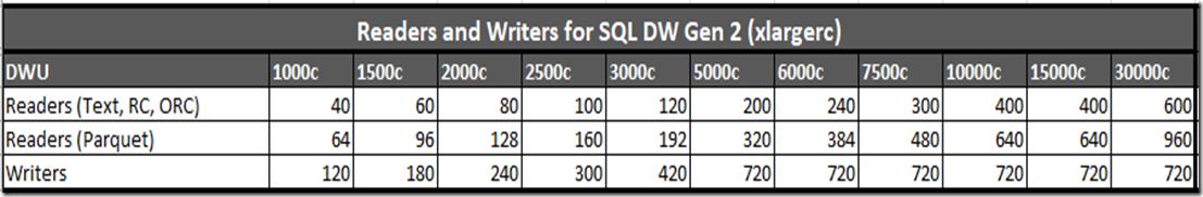 Azure SQL Data Warehouse loading patterns and strategies - Microsoft