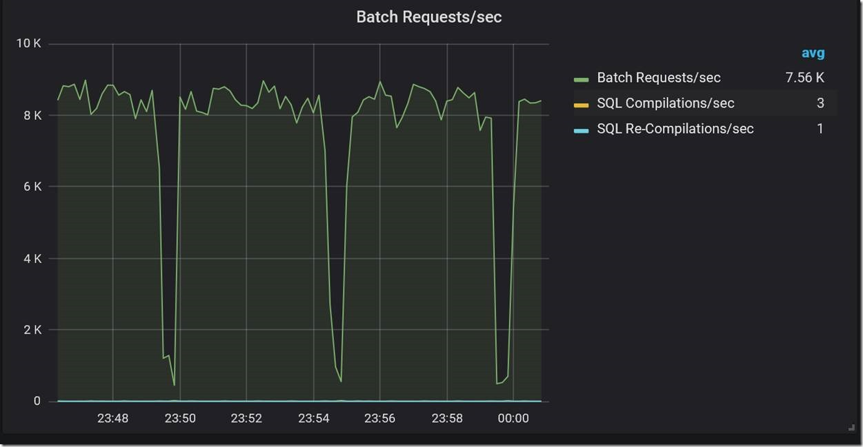 Real-time performance monitoring for Azure SQL Database Managed