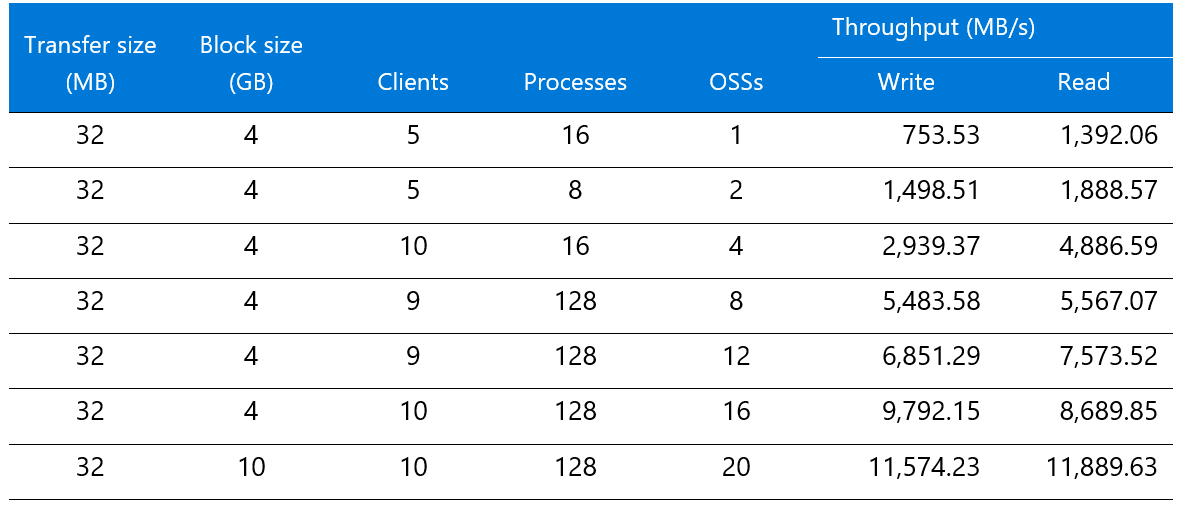 Parallel Virtual File Systems on Microsoft Azure – Part 2