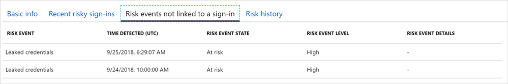 Azure AD Risky users (Risk events not linked to a sign-in).