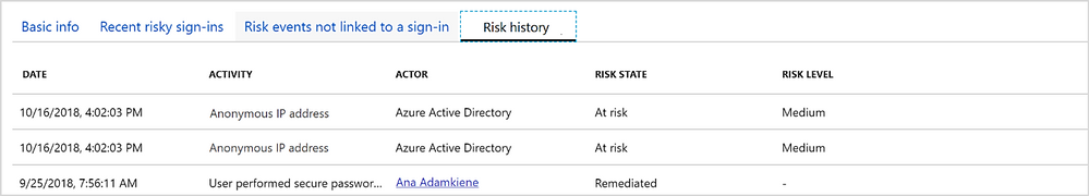 Azure AD Risky users (Risk history).