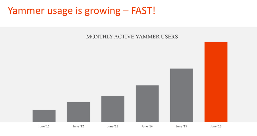 Yammer Usage is growing