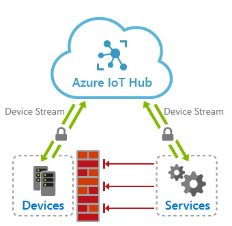 iot-hub-device-streams-overview.png