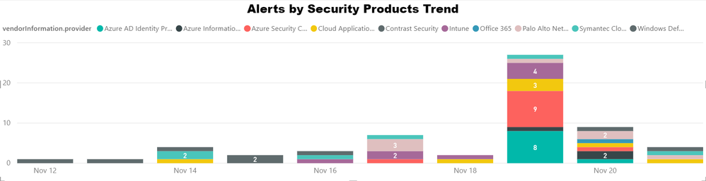 Visualize Alerts across different Security Products