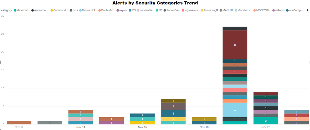 Visualize Top Threats Targeting your Organization