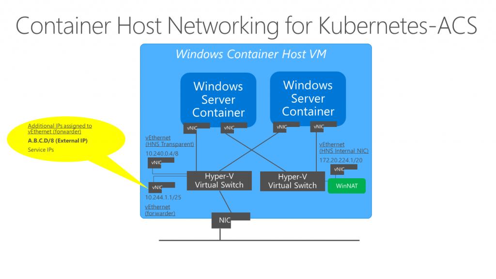 Windows Networking for Kubernetes - Microsoft Tech Community - 339667
